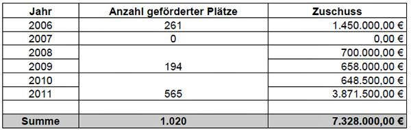 Mittelzuweisungen des Wissenschaftsministeriums für die Jahre 2006 bis 2012-13